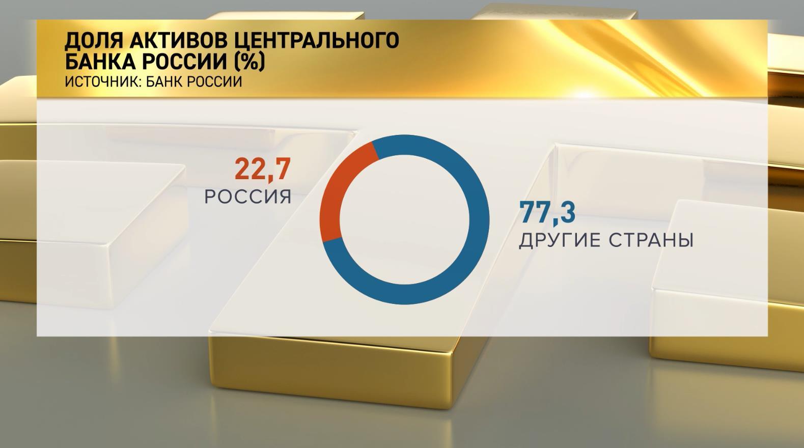 Отчёт ЦБ России об активах регулятора за 2017 год.
